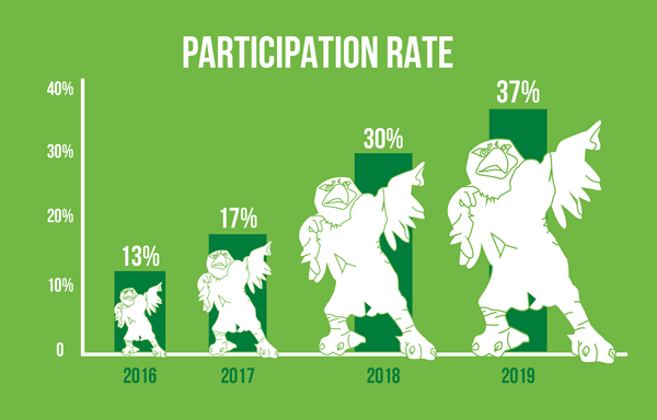 We Care We Count 2019 set 37% participation rate